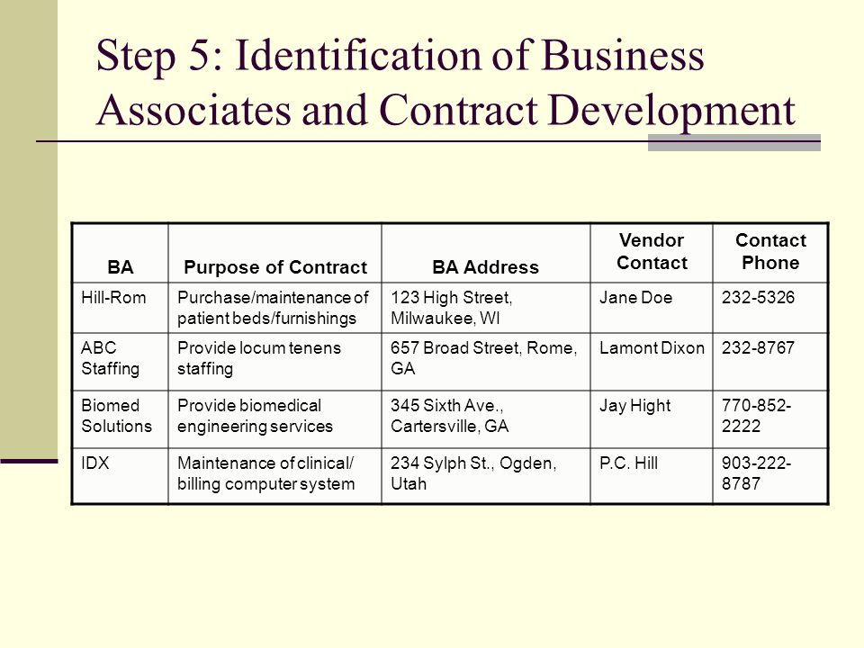 Step 5: Identification of Business Associates and Contract Development BAPurpose of ContractBA Address Vendor Contact Contact Phone Hill-RomPurchase/maintenance of patient beds/furnishings 123 High Street, Milwaukee, WI Jane Doe232-5326 ABC Staffing Provide locum tenens staffing 657 Broad Street, Rome, GA Lamont Dixon232-8767 Biomed Solutions Provide biomedical engineering services 345 Sixth Ave., Cartersville, GA Jay Hight770-852- 2222 IDXMaintenance of clinical/ billing computer system 234 Sylph St., Ogden, Utah P.C.