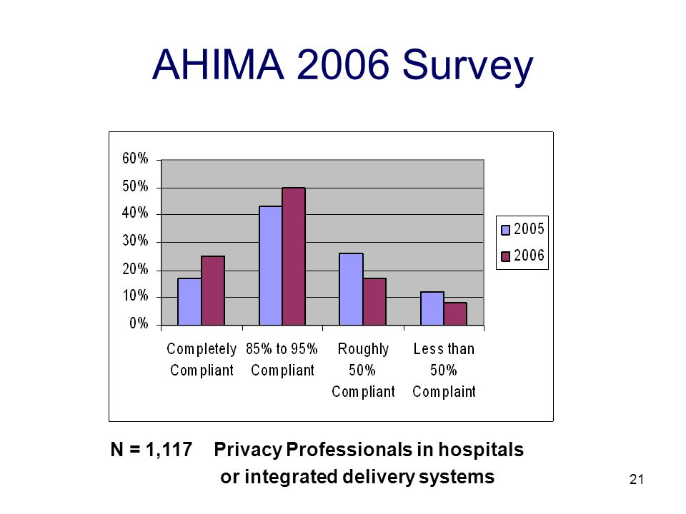 21 AHIMA 2006 Survey N = 1,117 Privacy Professionals in hospitals or integrated delivery systems