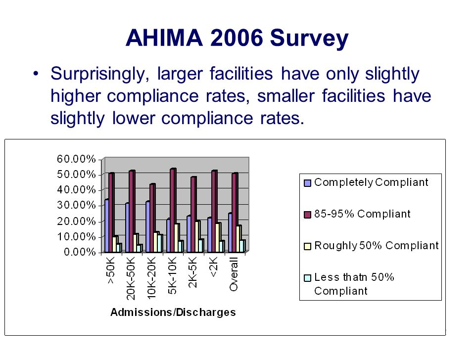 22 AHIMA 2006 Survey Surprisingly, larger facilities have only slightly higher compliance rates, smaller facilities have slightly lower compliance rates.