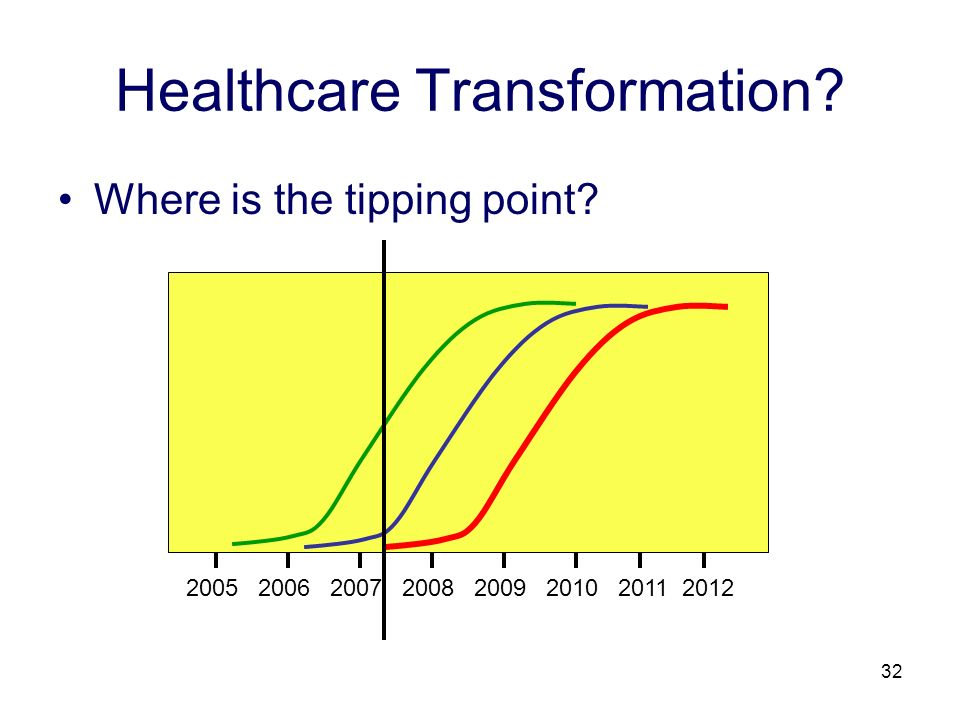 32 Healthcare Transformation Where is the tipping point 20052006200720082009201120122010