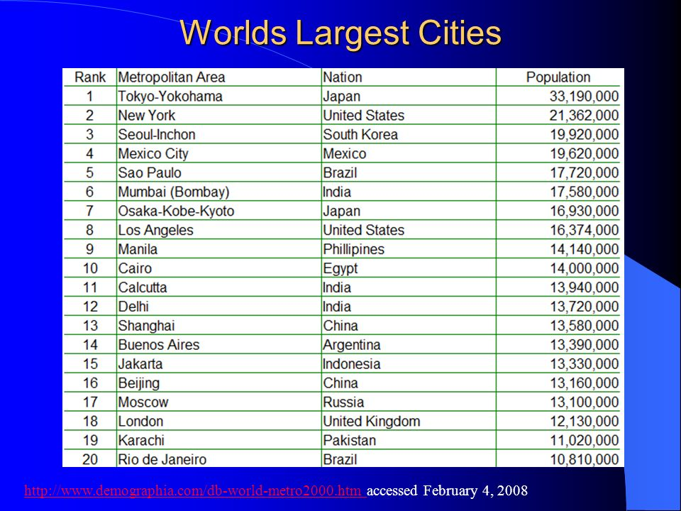 Worlds Largest Cities http://www.demographia.com/db-world-metro2000.htm http://www.demographia.com/db-world-metro2000.htm accessed February 4, 2008