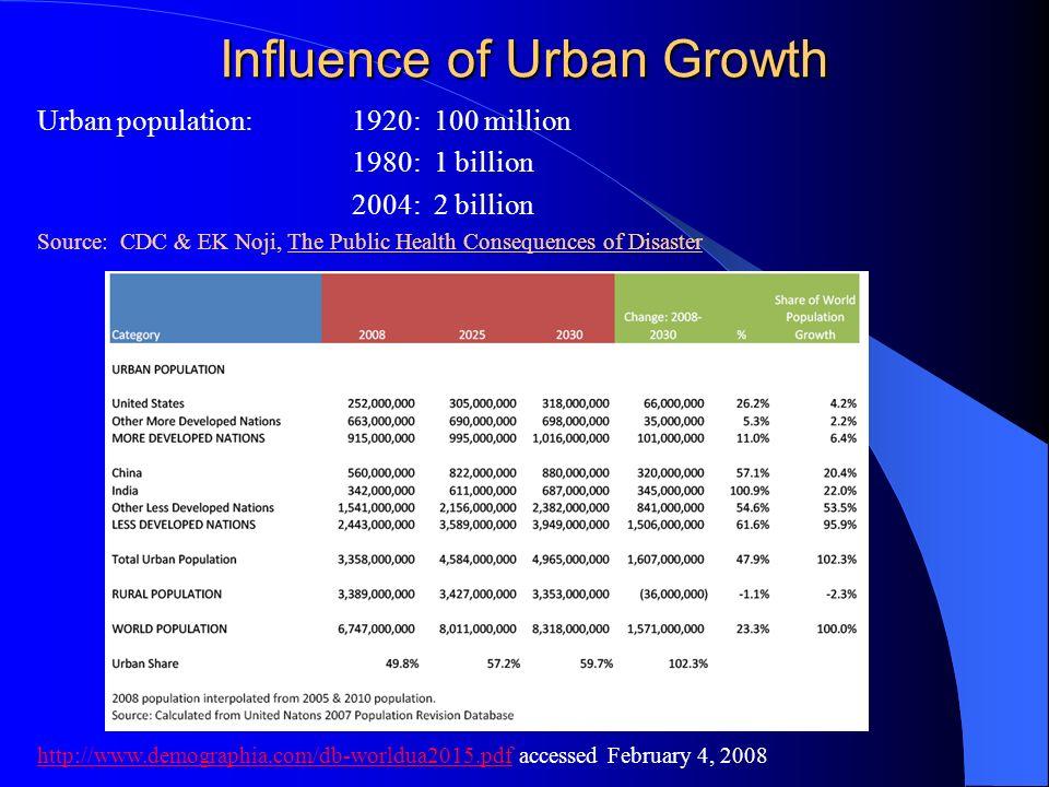 Influence of Urban Growth Urban population:1920: 100 million 1980: 1 billion 2004: 2 billion Source: CDC & EK Noji, The Public Health Consequences of
