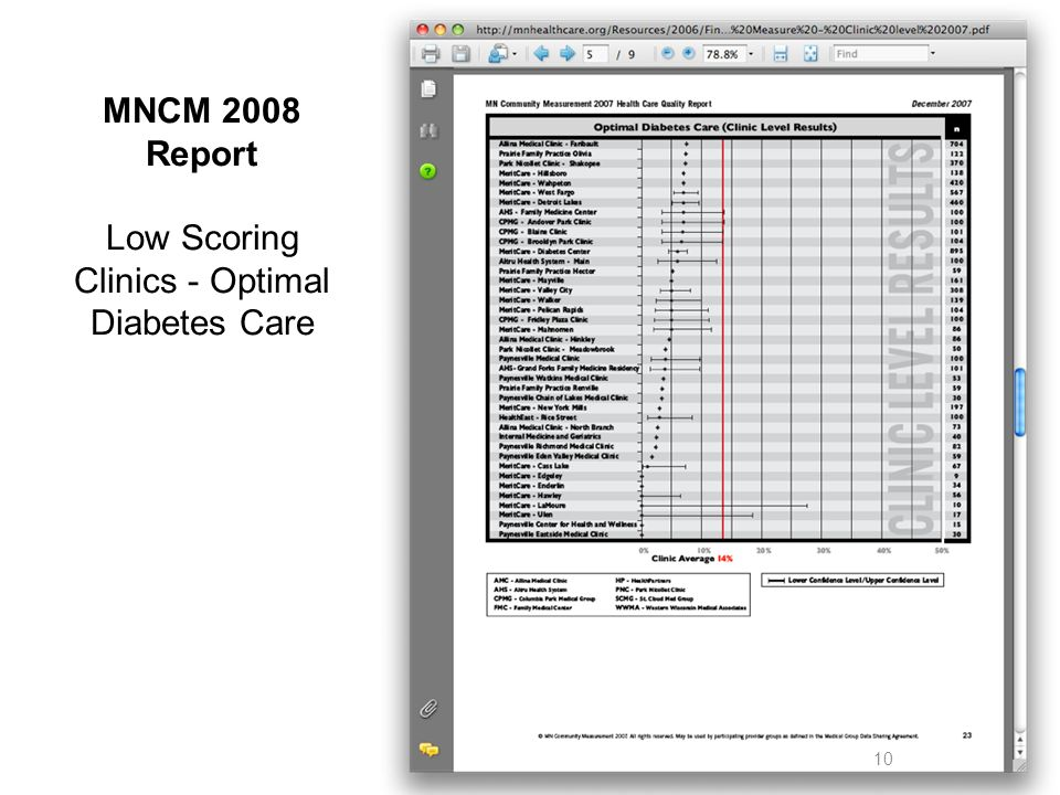 10 MNCM 2008 Report Low Scoring Clinics - Optimal Diabetes Care
