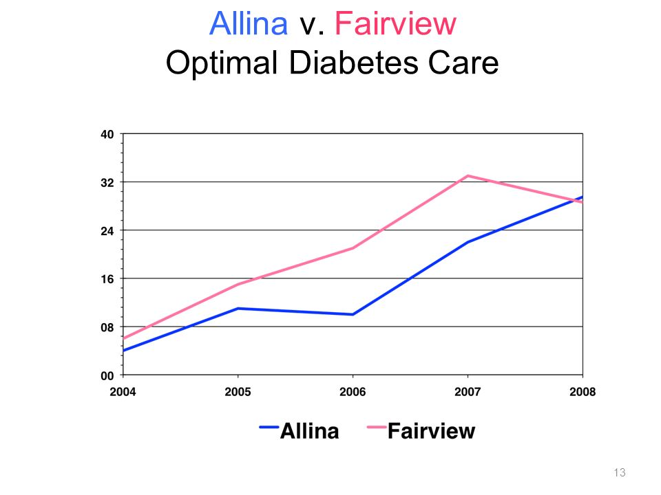 13 Allina v. Fairview Optimal Diabetes Care