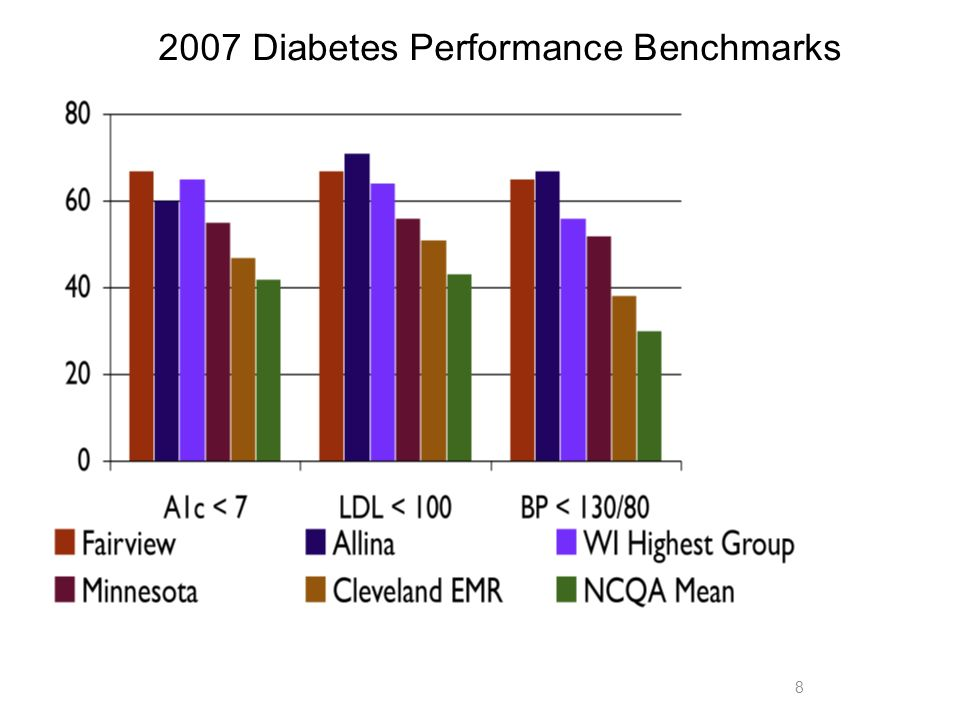 8 2007 Diabetes Performance Benchmarks