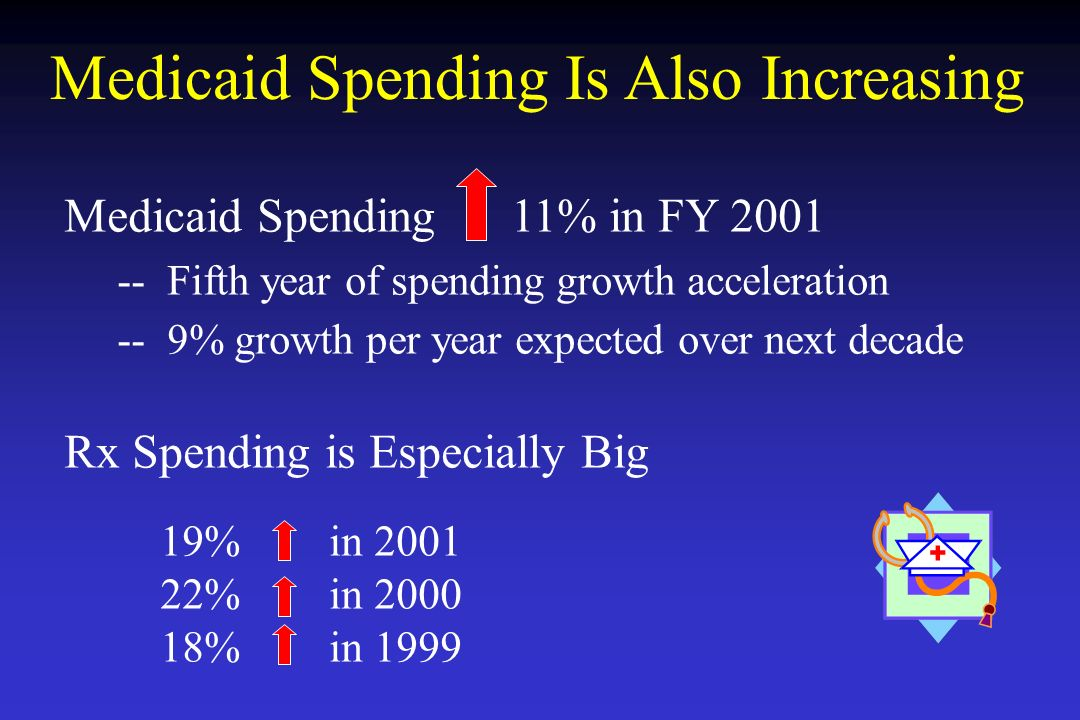 Medicaid Spending Is Also Increasing Medicaid Spending 11% in FY 2001 -- Fifth year of spending growth acceleration -- 9% growth per year expected ove