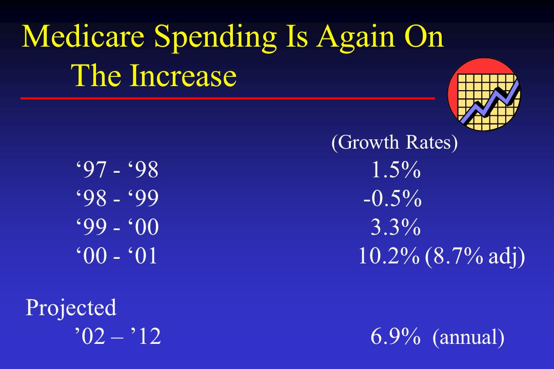 Medicare Spending Is Again On The Increase (Growth Rates) 97 - 981.5% 98 - 99 -0.5% 99 - 003.3% 00 - 01 10.2% (8.7% adj) Projected 02 – 126.9% (annual