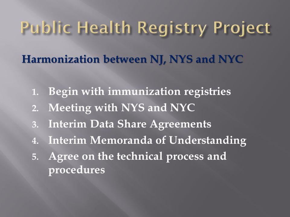 6.Bulk Transfer/exchange of immunization records 7.