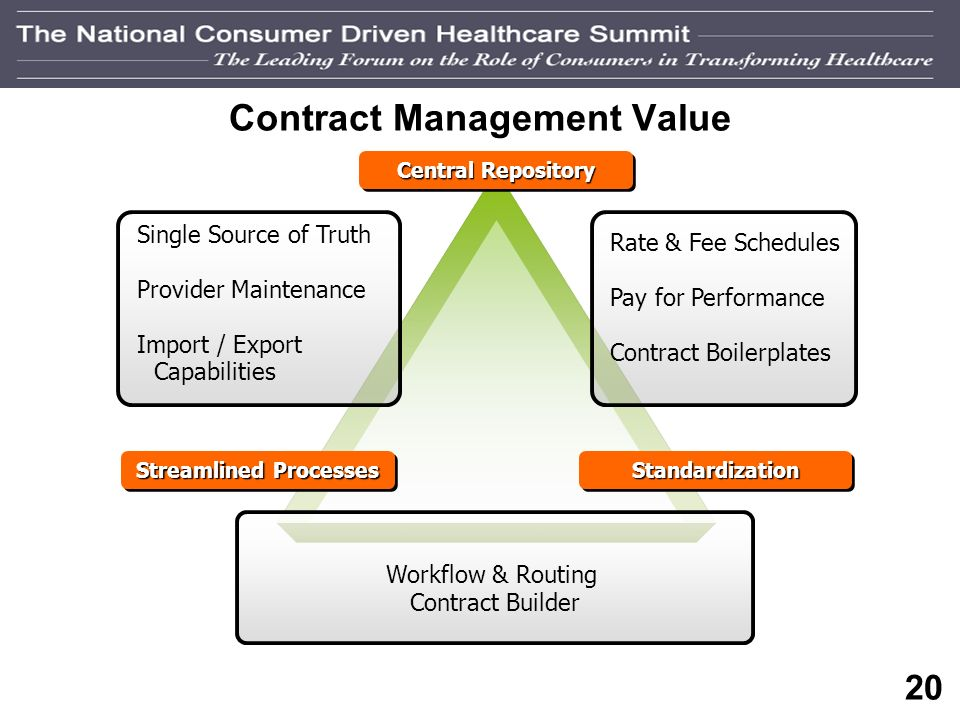 19 Contract Management Tools Contract Management Tools allow for: Improved contract transparency Standardized and expedited contracting process Mitiga