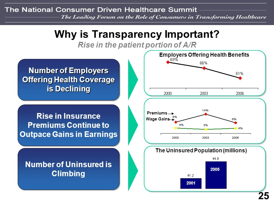 24 What is Healthcare Transparency.