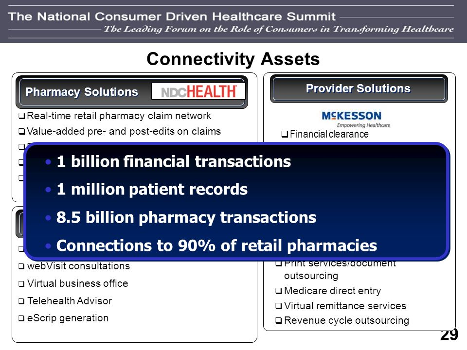 28 Healthcare Connectivity Strategy IndependentIndependent IntegratedIntegrated HealthSystemHealthSystem PayorPayor PatientPatient PharmacyPharmacy Co
