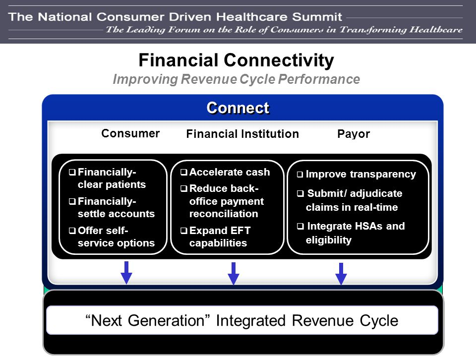31 Financial Connectivity Self-Service and Cash Management Consumer PayorFinancial Institution Financial clearance Financial settlement Price transparency Smarter swipe cards All Payment processing Expanded EFT HSA / FSA crossover Payor-based health record Price transparency