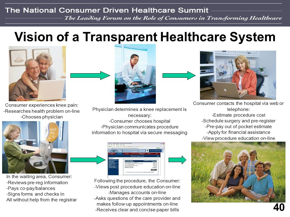 39 Providing Information Transparency Manual Yet Valuable A SE health system proactively provides out-of-pocket estimates 5-6 FTEs Collects 75-80% out-of-pocket obligations prior to service A MO health system initiated a phone line dedicated to price estimate requests Approximately 45 minutes to generate a quote Call consumer back within 2 days Increase in Phone Inquiries: 2005 Percentage of Patient Obligations Collected Prior to Service