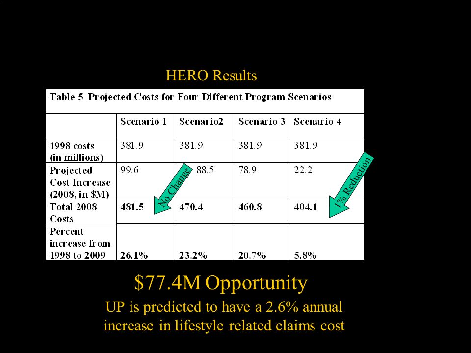 No Change 1% Reduction $77.4M Opportunity UP is predicted to have a 2.6% annual increase in lifestyle related claims cost HERO Results Outcomes