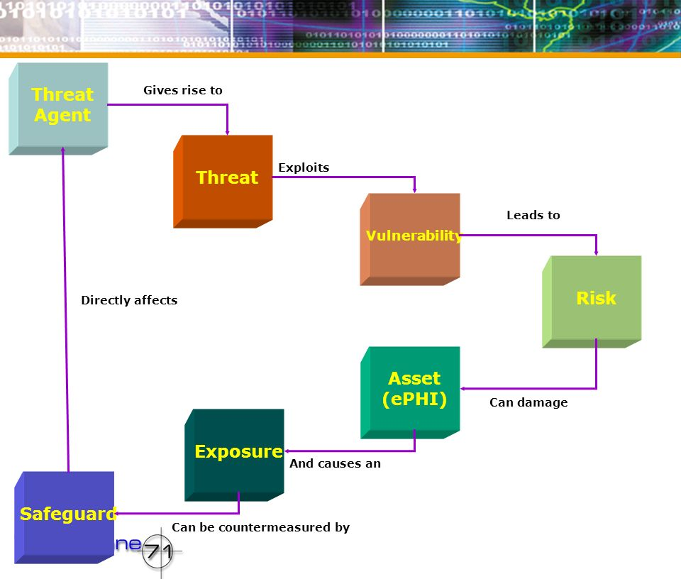 Threat Agent Threat Vulnerability Risk Asset (ePHI) Exposure Safeguard Gives rise to Exploits Leads to Can damage And causes an Can be countermeasured by Directly affects