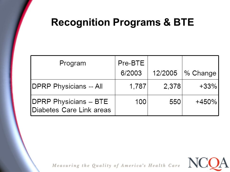 Recognition Programs & BTE +450%550100 DPRP Physicians – BTE Diabetes Care Link areas +33%2,3781,787 DPRP Physicians -- All % Change12/2005 Pre-BTE 6/
