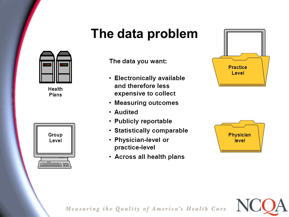The data problem The data you want: Electronically available and therefore less expensive to collect Measuring outcomes Audited Publicly reportable Statistically comparable Physician-level or practice-level Across all health plans Physician level Group Level Practice Level Health Plans
