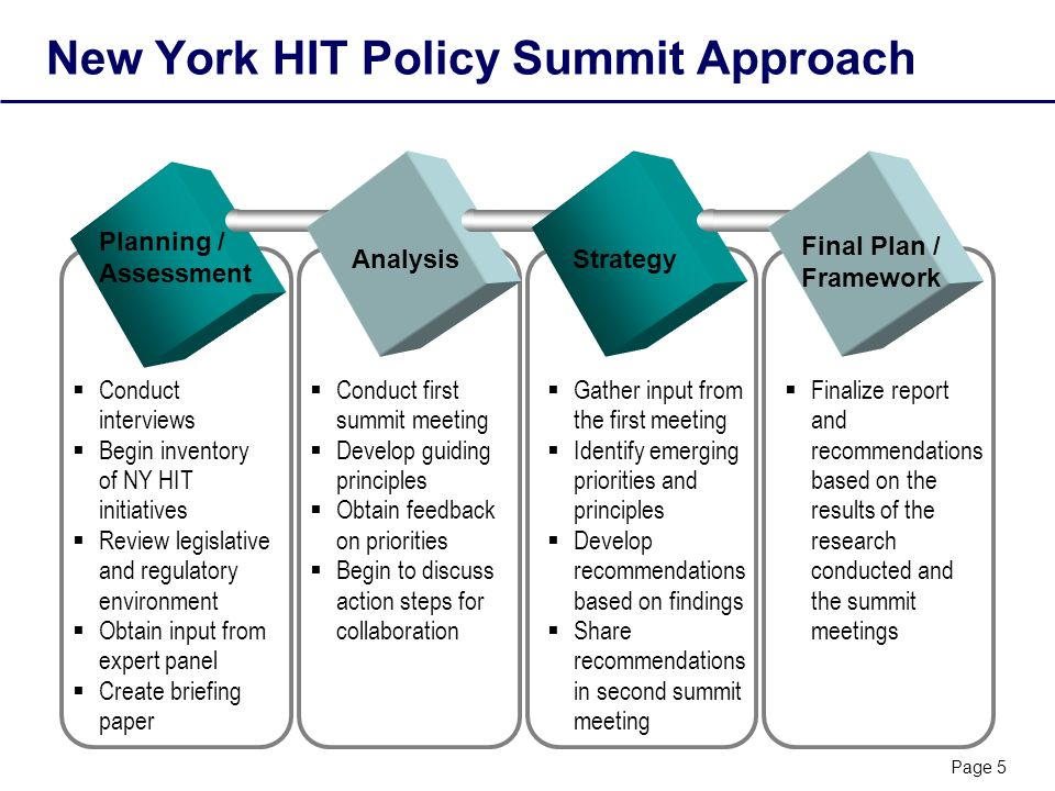 Page 5 New York HIT Policy Summit Approach Planning / Assessment Strategy Final Plan / Framework Conduct interviews Begin inventory of NY HIT initiatives Review legislative and regulatory environment Obtain input from expert panel Create briefing paper Analysis Conduct first summit meeting Develop guiding principles Obtain feedback on priorities Begin to discuss action steps for collaboration Gather input from the first meeting Identify emerging priorities and principles Develop recommendations based on findings Share recommendations in second summit meeting Finalize report and recommendations based on the results of the research conducted and the summit meetings
