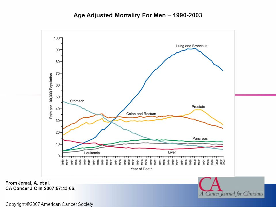 Copyright ©2007 American Cancer Society From Jemal, A. et al. CA Cancer J Clin 2007;57:43-66. Age Adjusted Mortality For Men – 1990-2003