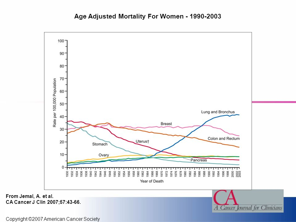 Copyright ©2007 American Cancer Society From Jemal, A. et al. CA Cancer J Clin 2007;57:43-66. Age Adjusted Mortality For Women - 1990-2003