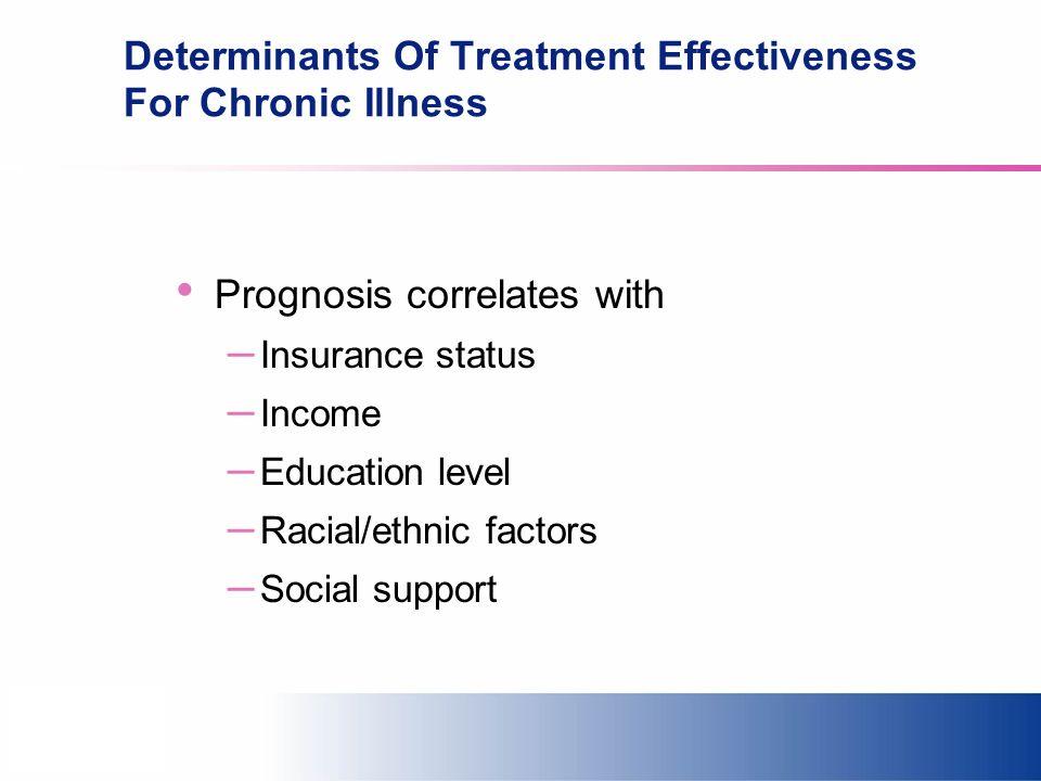 Determinants Of Treatment Effectiveness For Chronic Illness Prognosis correlates with – Insurance status – Income – Education level – Racial/ethnic fa