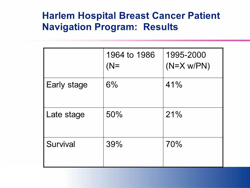 Harlem Hospital Breast Cancer Patient Navigation Program: Results 1964 to 1986 (N= 1995-2000 (N=X w/PN) Early stage6%41% Late stage50%21% Survival39%7