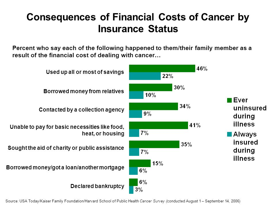 Consequences of Financial Costs of Cancer by Insurance Status Declared bankruptcy Borrowed money from relatives Contacted by a collection agency Unable to pay for basic necessities like food, heat, or housing Sought the aid of charity or public assistance Borrowed money/got a loan/another mortgage Used up all or most of savings Percent who say each of the following happened to them/their family member as a result of the financial cost of dealing with cancer… Source: USA Today/Kaiser Family Foundation/Harvard School of Public Health Cancer Survey (conducted August 1 – September 14, 2006)