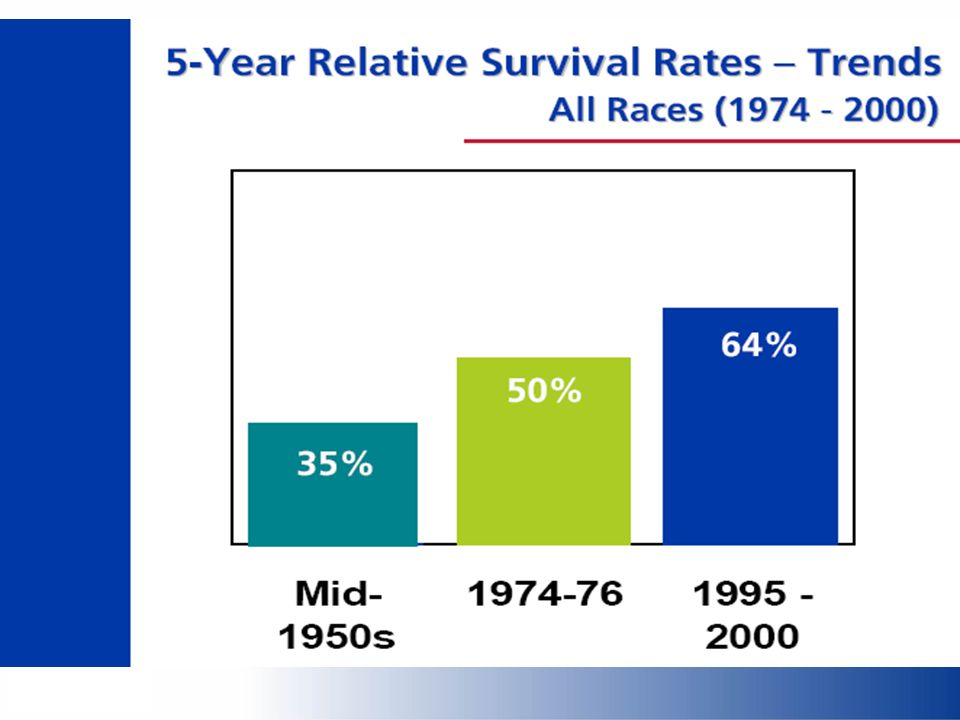 But what does an additional year of survival mean.