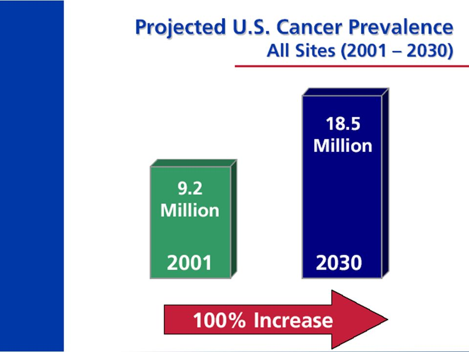 Solving the cancer problem will not solve the health care crisis.... but it can illuminate the road