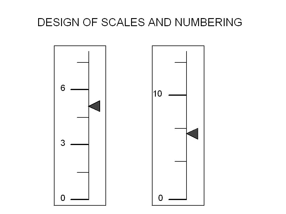 Design of scales