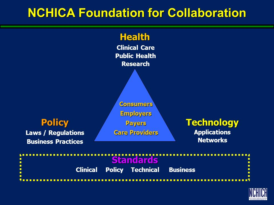 NCHICA Foundation for Collaboration Standards Clinical Policy Technical Business Health Clinical Care Public Health Research Technology Applications NetworksPolicy Laws / Regulations Business Practices ConsumersEmployersPayers Care Providers