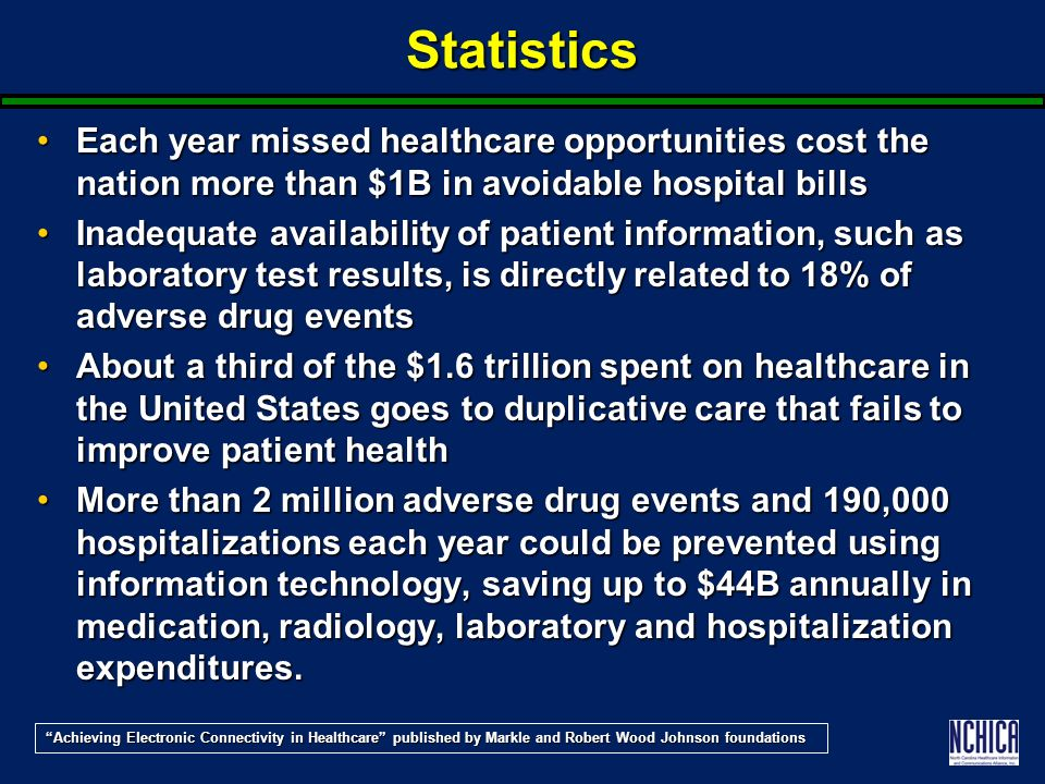 Statistics Each year missed healthcare opportunities cost the nation more than $1B in avoidable hospital billsEach year missed healthcare opportunities cost the nation more than $1B in avoidable hospital bills Inadequate availability of patient information, such as laboratory test results, is directly related to 18% of adverse drug eventsInadequate availability of patient information, such as laboratory test results, is directly related to 18% of adverse drug events About a third of the $1.6 trillion spent on healthcare in the United States goes to duplicative care that fails to improve patient healthAbout a third of the $1.6 trillion spent on healthcare in the United States goes to duplicative care that fails to improve patient health More than 2 million adverse drug events and 190,000 hospitalizations each year could be prevented using information technology, saving up to $44B annually in medication, radiology, laboratory and hospitalization expenditures.More than 2 million adverse drug events and 190,000 hospitalizations each year could be prevented using information technology, saving up to $44B annually in medication, radiology, laboratory and hospitalization expenditures.