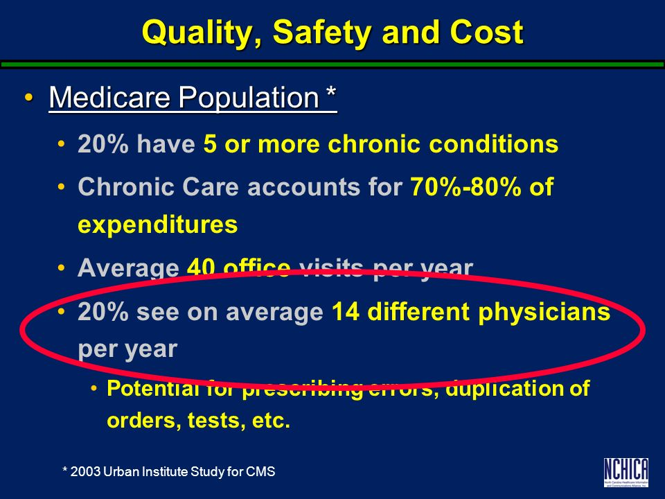 Quality, Safety and Cost Medicare Population *Medicare Population * 20% have 5 or more chronic conditions Chronic Care accounts for 70%-80% of expenditures Average 40 office visits per year 20% see on average 14 different physicians per year Potential for prescribing errors, duplication of orders, tests, etc.
