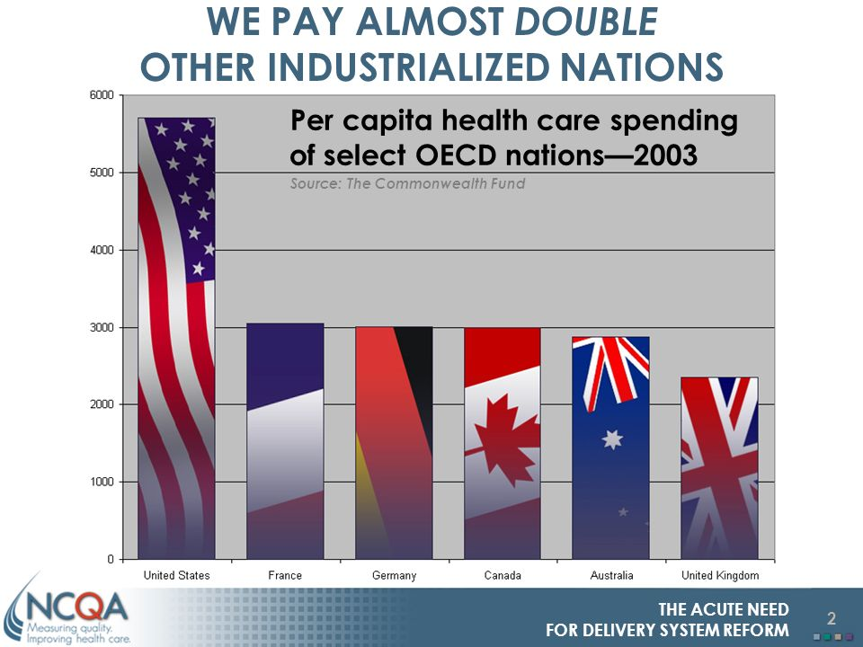 2 THE ACUTE NEED FOR DELIVERY SYSTEM REFORM WE PAY ALMOST DOUBLE OTHER INDUSTRIALIZED NATIONS Per capita health care spending of select OECD nations2003 Source: The Commonwealth Fund