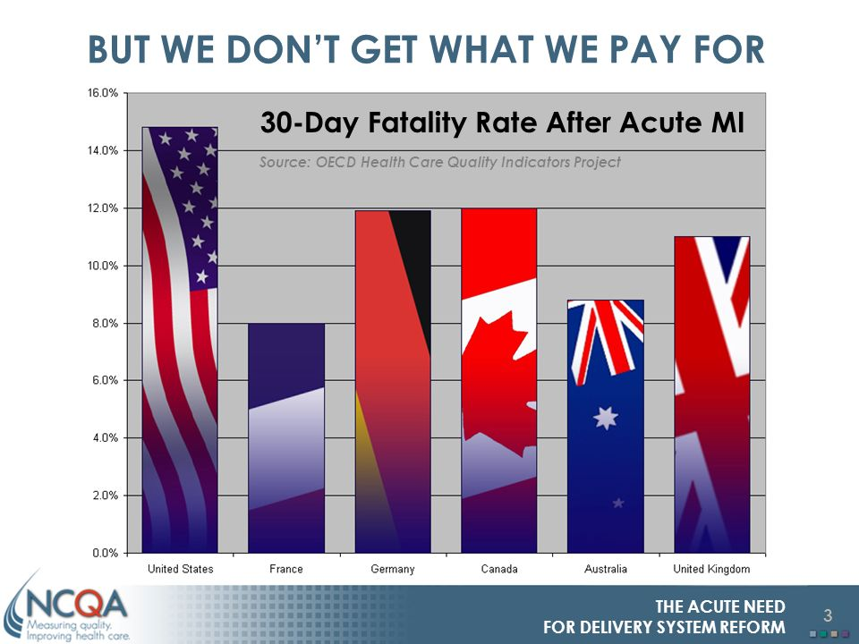 3 THE ACUTE NEED FOR DELIVERY SYSTEM REFORM BUT WE DONT GET WHAT WE PAY FOR 30-Day Fatality Rate After Acute MI Source: OECD Health Care Quality Indicators Project