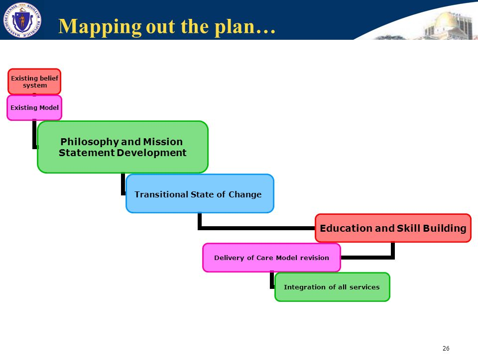 26 Mapping out the plan… Existing belief system Existing Model Philosophy and Mission Statement Development Transitional State of Change Education and