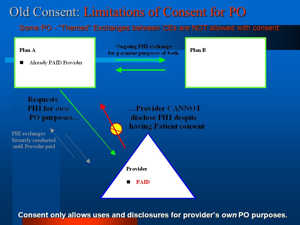 Old Consent: Limitations of Consent for PO Some PO - Themed Exchanges between CEs are NOT allowed with consent: Consent only allows uses and disclosures for providers own PO purposes.