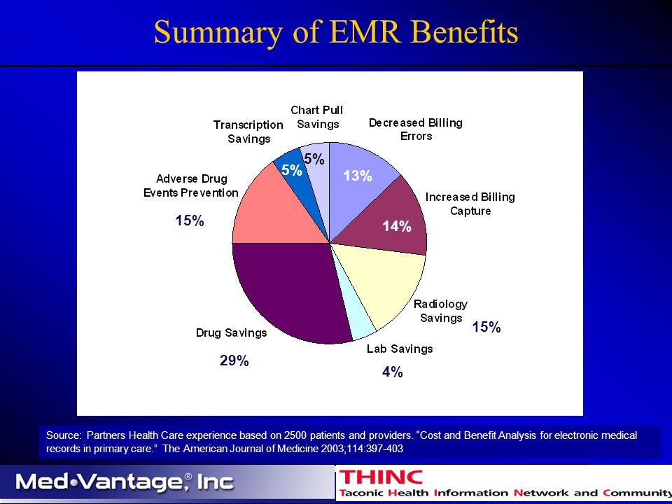 Summary of EMR Benefits Source: Partners Health Care experience based on 2500 patients and providers.