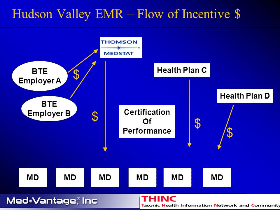 Hudson Valley EMR – Flow of Incentive $ MD BTE Employer A BTE Employer B Health Plan C Health Plan D Certification Of Performance $ $ $ $