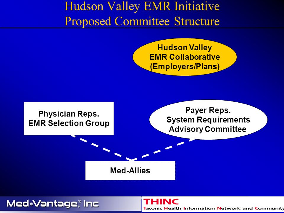 Hudson Valley EMR Initiative Proposed Committee Structure Hudson Valley EMR Collaborative (Employers/Plans) Physician Reps.