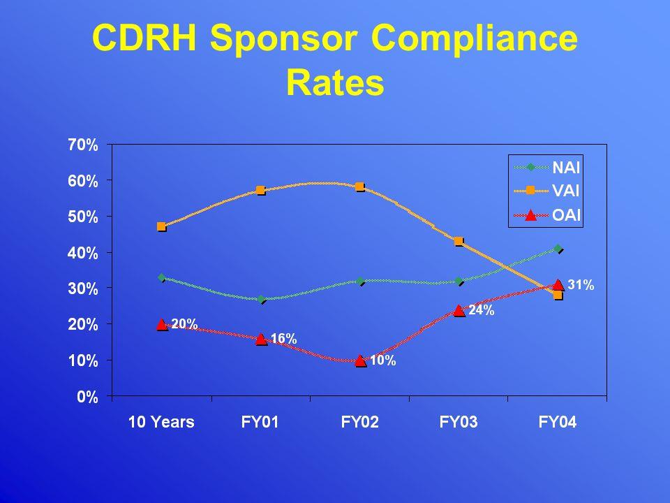 CDRH Sponsor Compliance Rates