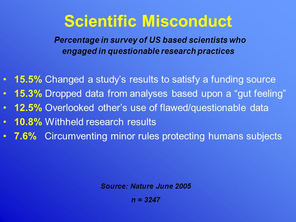 Scientific Misconduct Percentage in survey of US based scientists who engaged in questionable research practices 15.5% Changed a studys results to sat