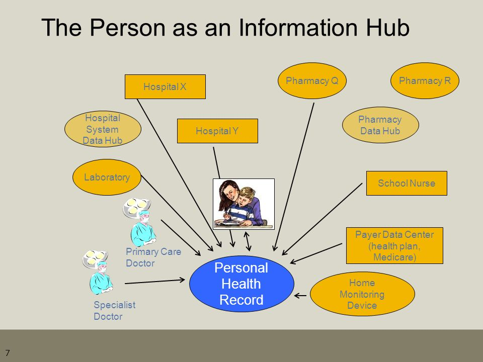 The Person as an Information Hub 7 Personal Health Record Primary Care Doctor Specialist Doctor Hospital X Pharmacy Q Pharmacy Data Hub Pharmacy R Sch