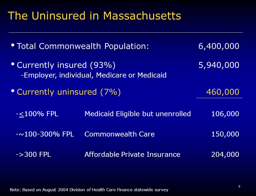 3 The Uninsured in Massachusetts Total Commonwealth Population:6,400,000 Currently insured (93%) -Employer, individual, Medicare or Medicaid 5,940,000