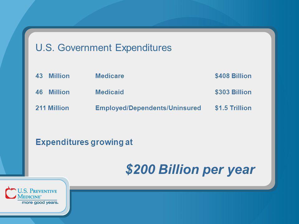 U.S. Government Expenditures 43 MillionMedicare$408 Billion 46 Million Medicaid$303 Billion 211 MillionEmployed/Dependents/Uninsured $1.5 Trillion Exp