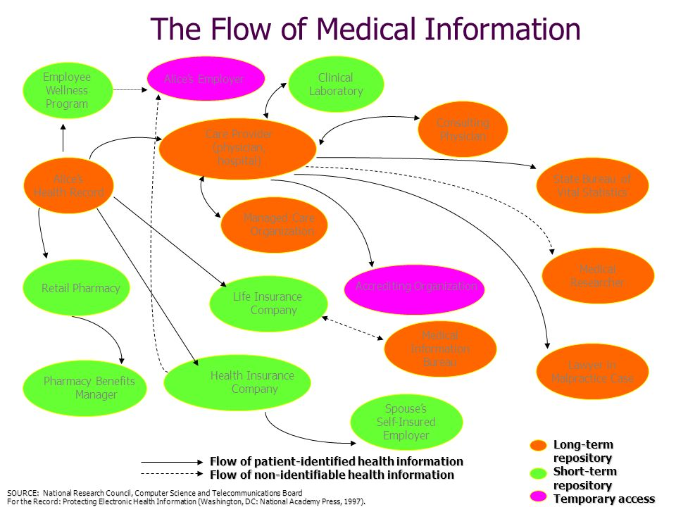 The Flow of Medical Information SOURCE: National Research Council, Computer Science and Telecommunications Board For the Record: Protecting Electronic