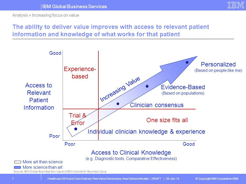 © Copyright IBM Corporation 2008 IBM Global Business Services Healthcare 2015 and Care Delivery: New Value Dimensions, New Delivery Models | DRAFT | 28-Jan-148 We are currently experimenting in many areas to get to a more value- based healthcare environment Benefits Value-based insurance design Tiered networks Higher co-pays or co-insurance Full coverage for preventive care Reimbursement Pay for Performance Bundled payments, Care coordination Pay for ePrescribing, eVisits Gainsharing Consumer Incentives Healthy lifestyles Health Risk Assessments Body Mass Index (BMI) or other indicators Gainsharing Source: IBM Global Business Services and IBM Institute for Business Value Analysis » Increasing focus on value