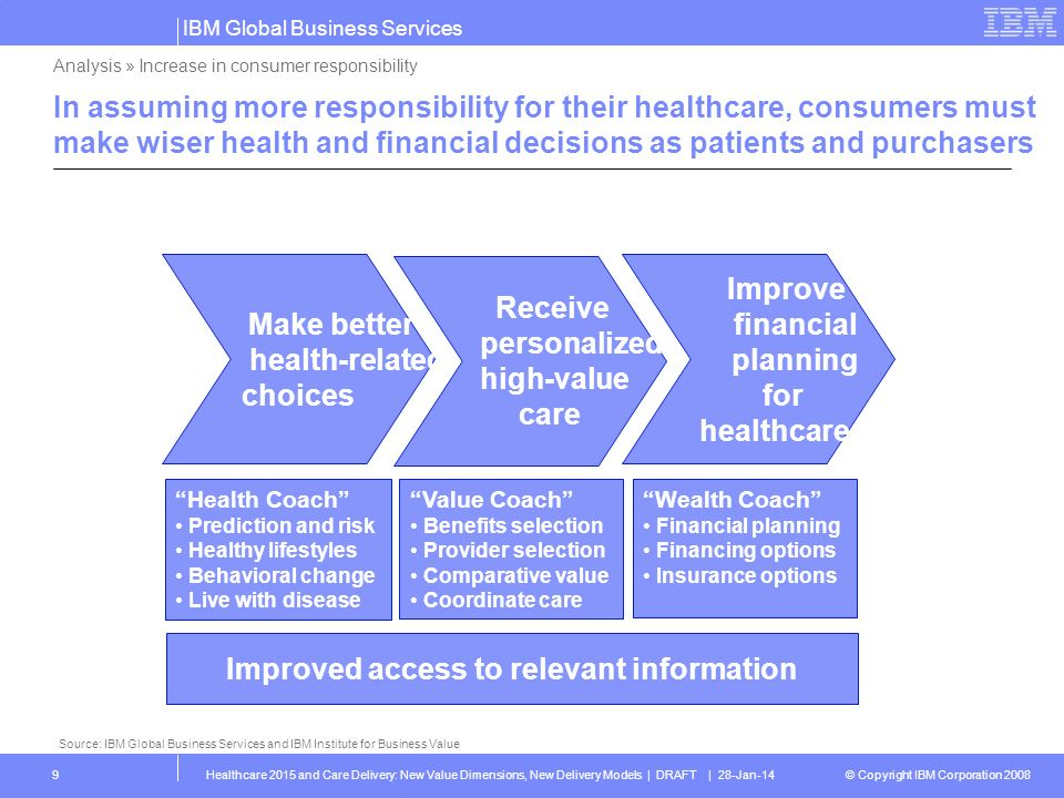 © Copyright IBM Corporation 2008 IBM Global Business Services Healthcare 2015 and Care Delivery: New Value Dimensions, New Delivery Models | DRAFT | 28-Jan-1410 Activate lifestyle changes With help from CDOs and other entities, consumers can play a pivotal role in their health and healthcare Increasing long-term impact on health Increasing empowerment and activation Analysis » Increase in consumer responsibility Source: Adapted from WHO Health Promoting Hospitals and Bridgepoint Health Engage in self-care Collaborate in clinical decisions