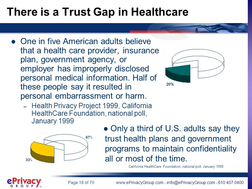 www.ePrivacyGroup.com - info@ePrivacyGroup.com - 610.407.0400Page 18 of 70 There is a Trust Gap in Healthcare One in five American adults believe that a health care provider, insurance plan, government agency, or employer has improperly disclosed personal medical information.