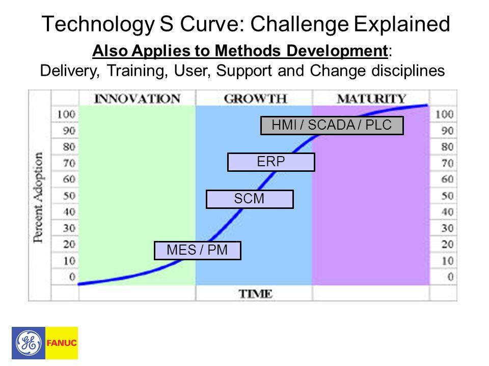 2006 Top Strategic Platform Investments Focus on Mfg Operations.